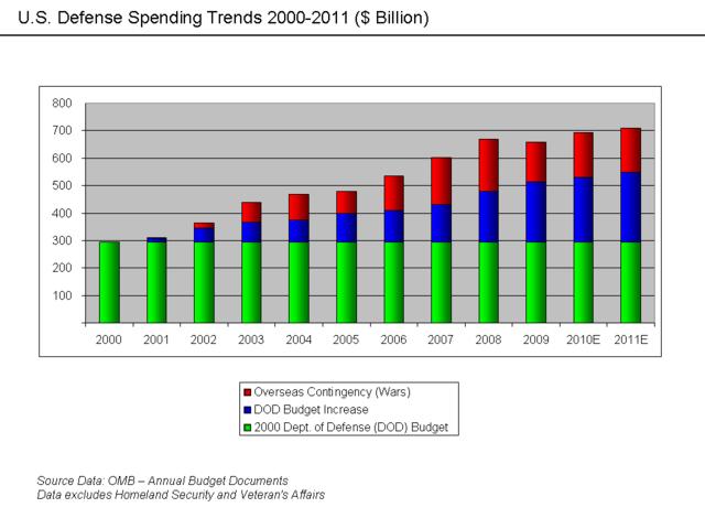 640px-U.S._Defense_Spending_Trends